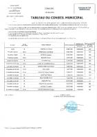 Tableau Conseil Municipal au 15 Décembre 2020 suite démission MME DUMONDELLE